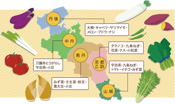 京都府内の主な作物と作業のイメージ図